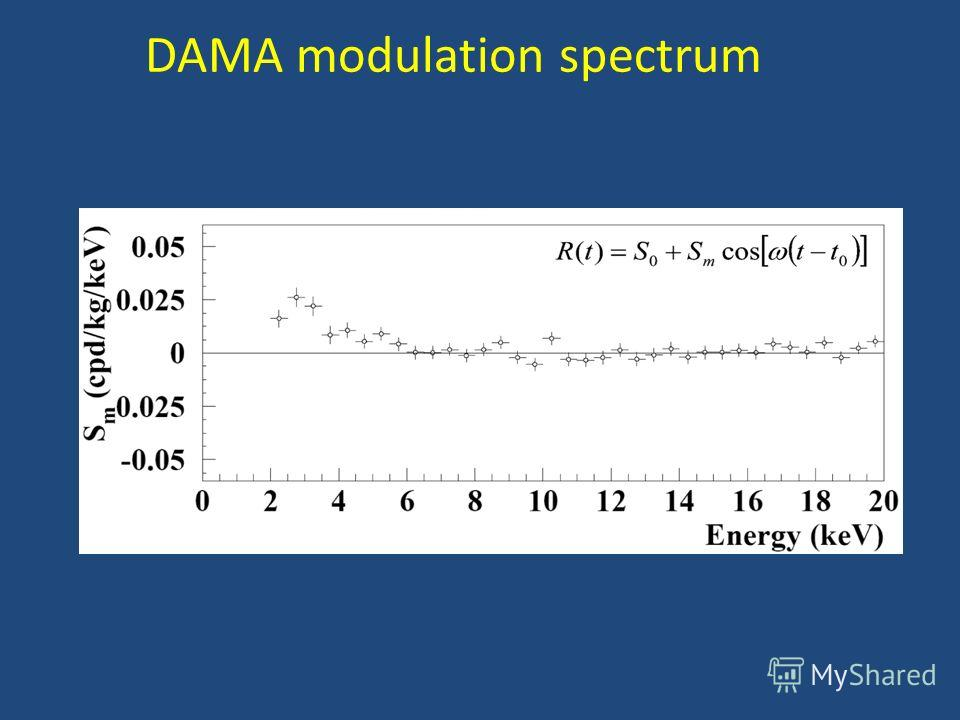 DAMA modulation spectrum
