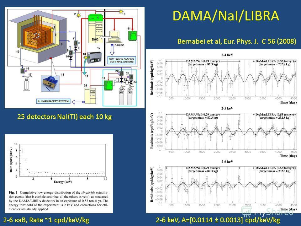 Bernabei et al, Eur. Phys. J. C 56 (2008) 2-6 keV, А=[0.0114 ± 0.0013] cpd/keV/kg2-6 кэВ, Rate ~1 cpd/keV/kg DAMA/NaI/LIBRA 25 detectors NaI(Tl) each 10 kg