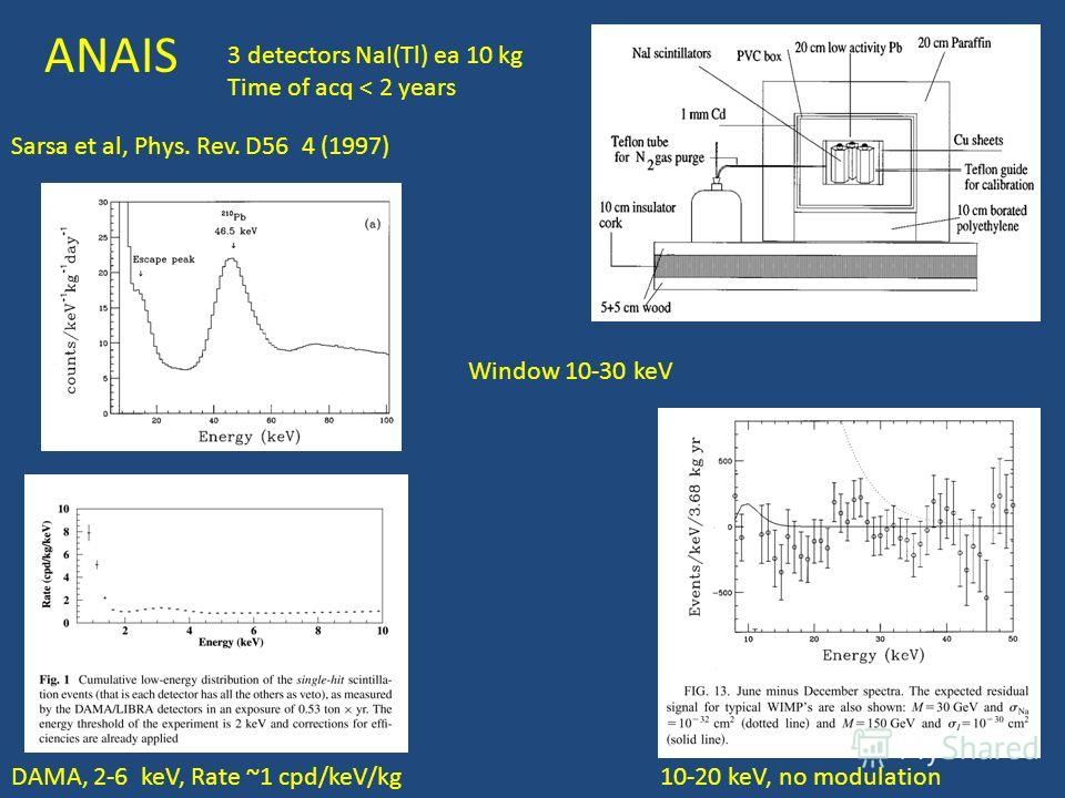Sarsa et al, Phys. Rev. D56 4 (1997) 10-20 keV, no modulationDAMA, 2-6 keV, Rate ~1 cpd/keV/kg ANAIS 3 detectors NaI(Tl) ea 10 kg Time of acq < 2 years Window 10-30 keV
