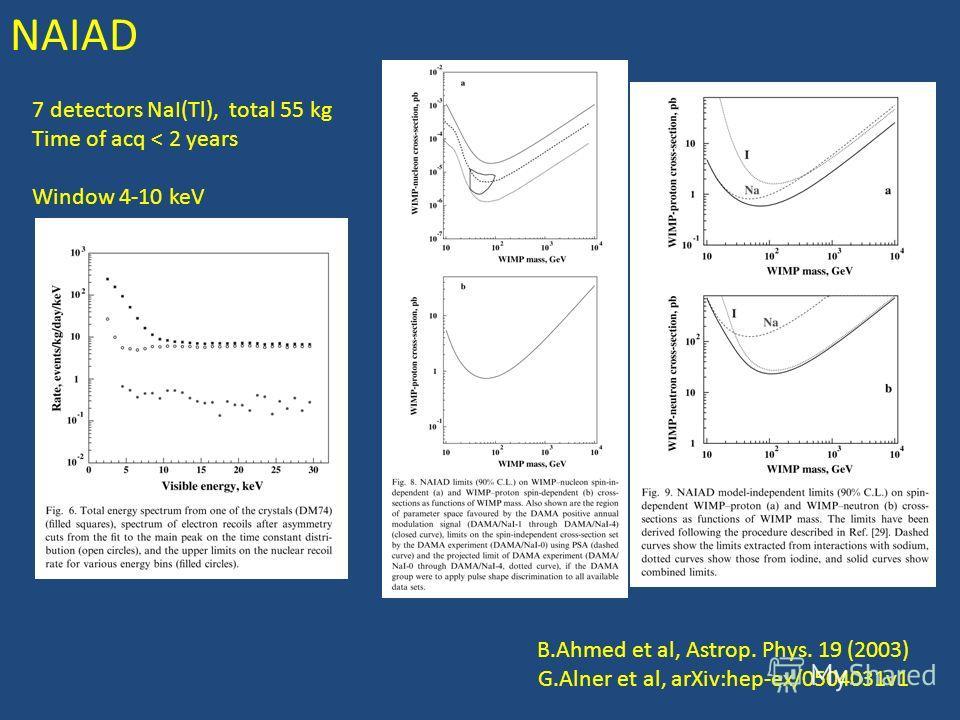 NAIAD В.Ahmed et al, Astrop. Phys. 19 (2003) G.Alner et al, arXiv:hep-ex/0504031v1 7 detectors NaI(Tl), total 55 kg Time of acq < 2 years Window 4-10 keV