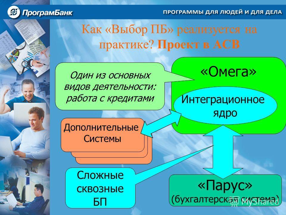 Как «Выбор ПБ» реализуется на практике? Проект в АСВ «Омега» «Парус» (бухгалтерская система) Сложные сквозные БП Один из основных видов деятельности: работа с кредитами Интеграционное ядро Дополнительные Системы