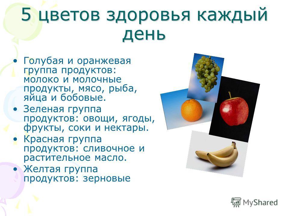 5 цветов здоровья каждый день Голубая и оранжевая группа продуктов: молоко и молочные продукты, мясо, рыба, яйца и бобовые. Зеленая группа продуктов: овощи, ягоды, фрукты, соки и нектары. Красная группа продуктов: сливочное и растительное масло. Желт