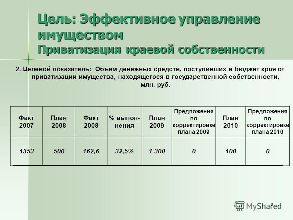 8 Цель: Эффективное управление имуществом Приватизация краевой собственности 2. Целевой показатель: Объем денежных средств, поступивших в бюджет края от приватизации имущества, находящегося в государственной собственности, млн. руб. Факт 2007 План 20