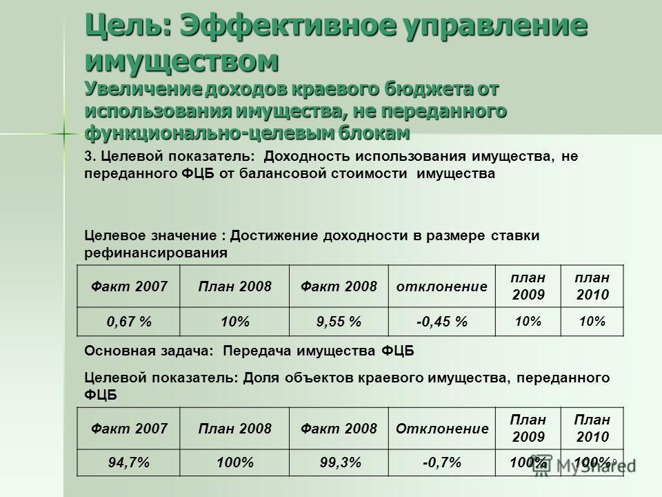 9 Цель: Эффективное управление имуществом Увеличение доходов краевого бюджета от использования имущества, не переданного функционально-целевым блокам 3. Целевой показатель: Доходность использования имущества, не переданного ФЦБ от балансовой стоимост