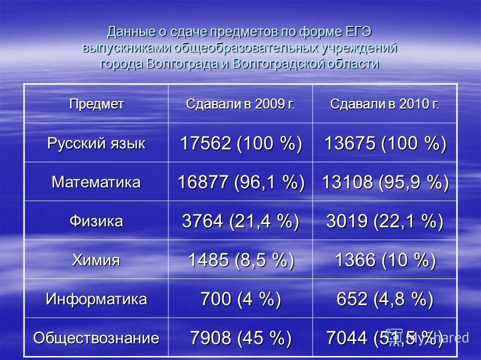 Динамика изменения количества выпускников 11 классов в Волгоградской области 2010