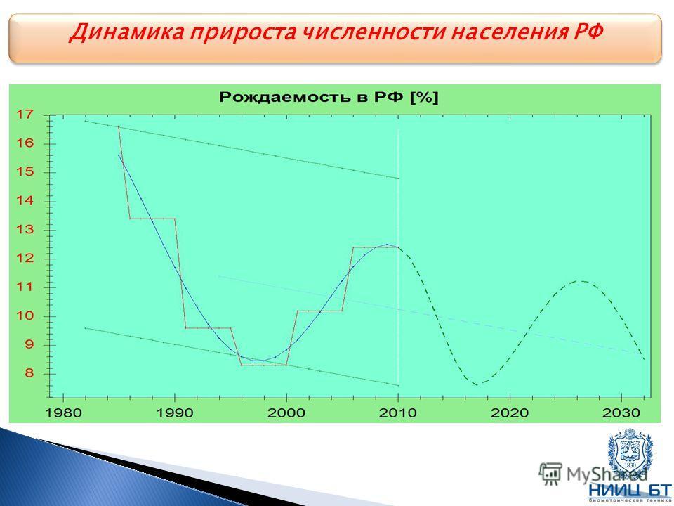 Динамика прироста численности населения РФ