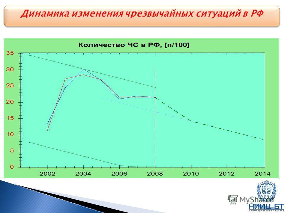 Динамика изменения чрезвычайных ситуаций в РФ