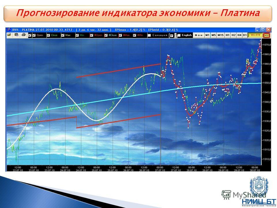 Прогнозирование индикатора экономики - Платина