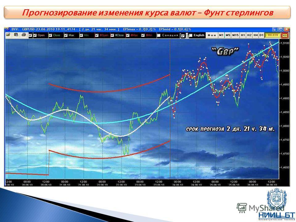 Прогнозирование изменения курса валют – Фунт стерлингов
