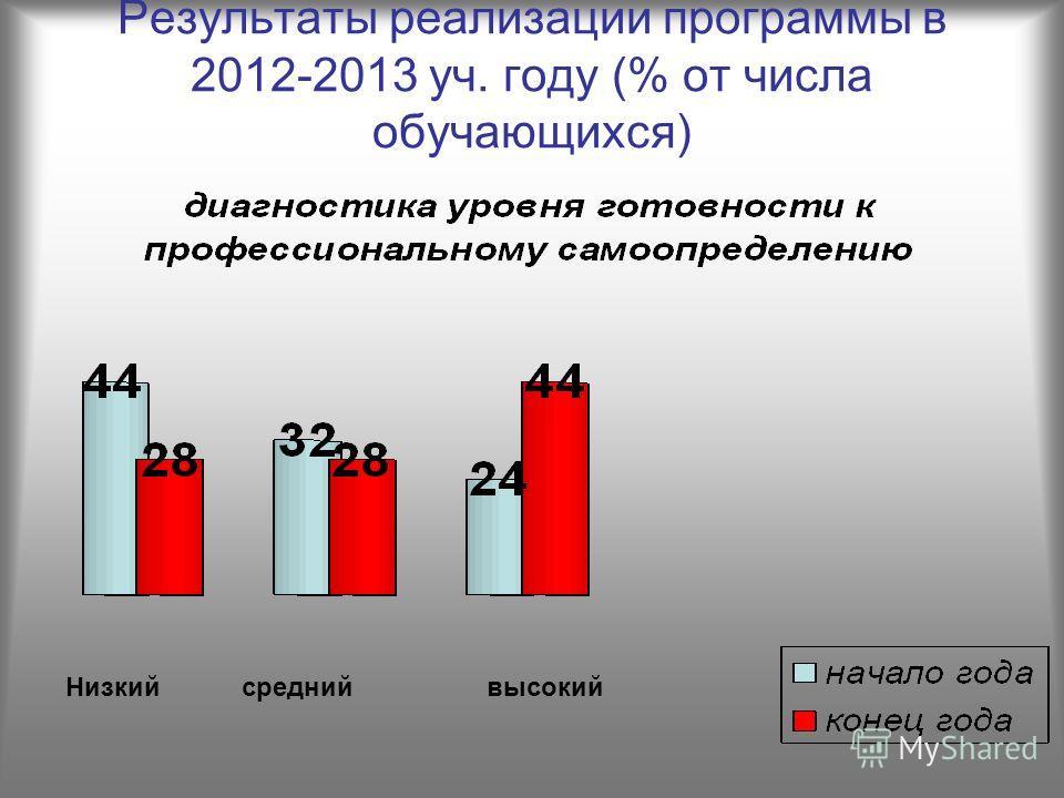 Результаты реализации программы в 2012-2013 уч. году (% от числа обучающихся) Низкий средний высокий