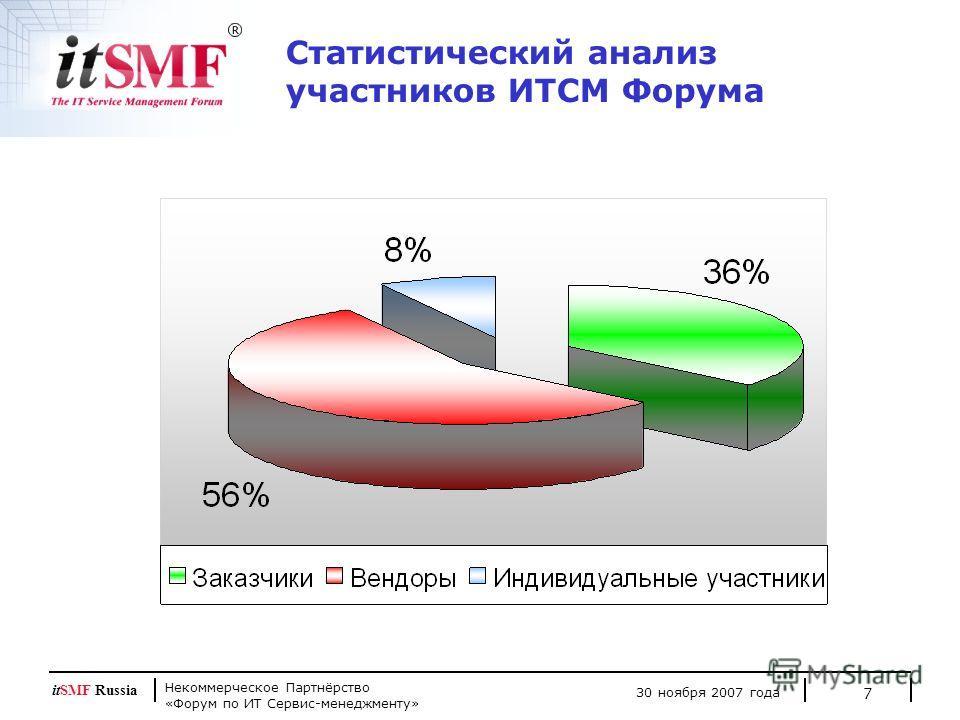 Некоммерческое Партнёрство «Форум по ИТ Сервис-менеджменту» 30 ноября 2007 года itSMF Russia 7 Статистический анализ участников ИТСМ Форума