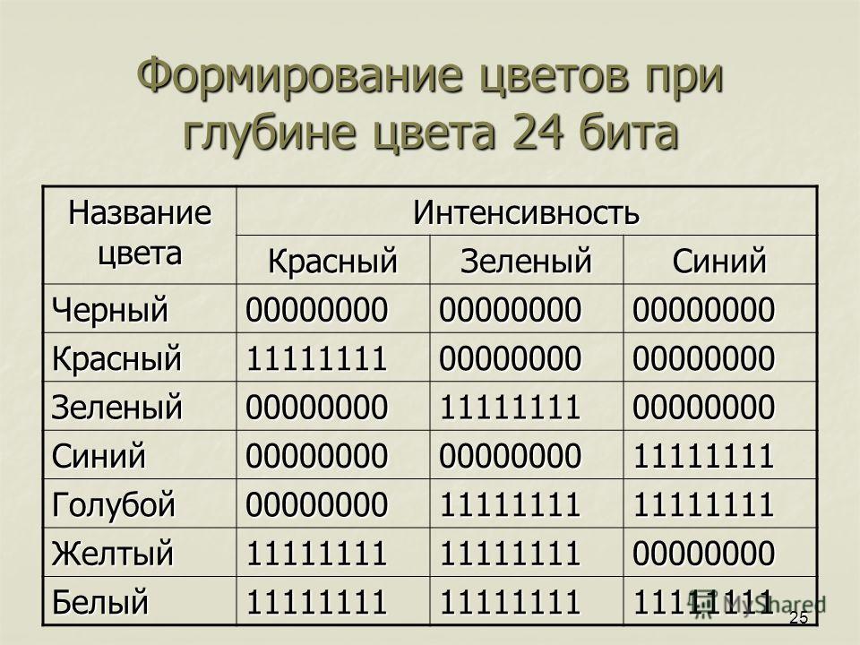 25 Формирование цветов при глубине цвета 24 бита Название цвета Интенсивность КрасныйЗеленыйСиний Черный000000000000000000000000 Красный111111110000000000000000 Зеленый000000001111111100000000 Синий000000000000000011111111 Голубой00000000111111111111