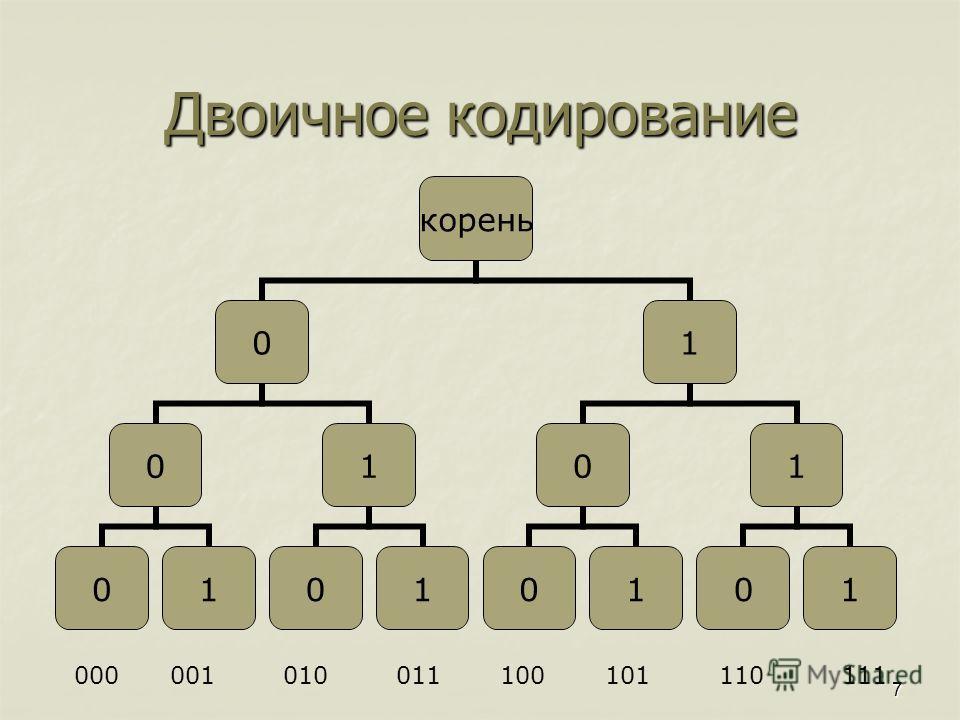 7 Двоичное кодирование корень 0 0 01 1 01 1 0 01 1 01 000001 010 011 100 101 110111