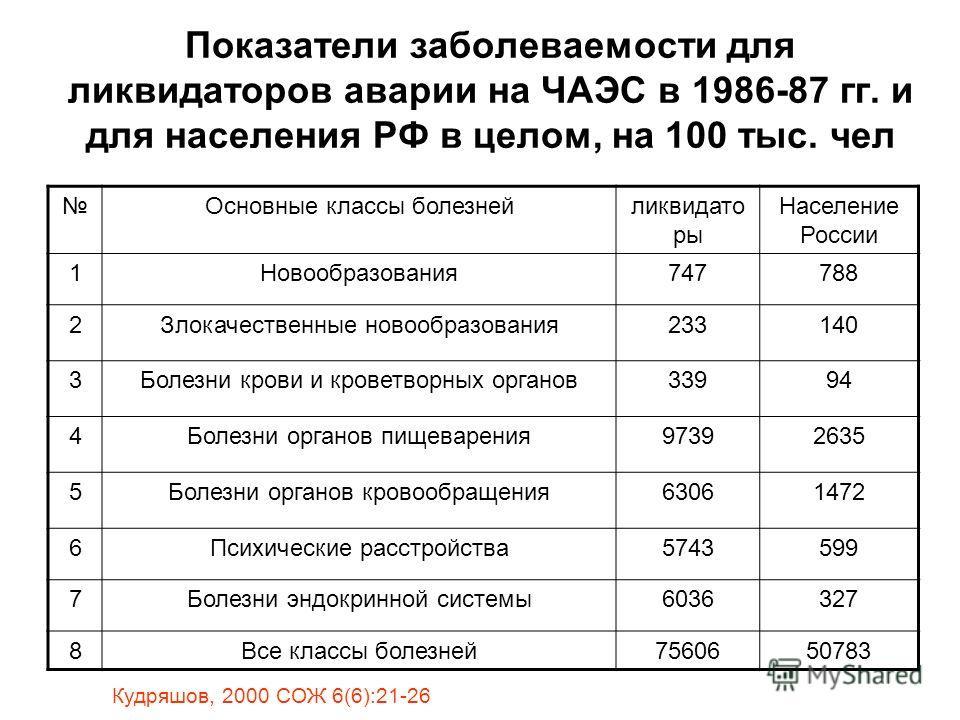 Показатели заболеваемости для ликвидаторов аварии на ЧАЭС в 1986-87 гг. и для населения РФ в целом, на 100 тыс. чел Основные классы болезнейликвидато ры Население России 1Новообразования747788 2Злокачественные новообразования233140 3Болезни крови и к