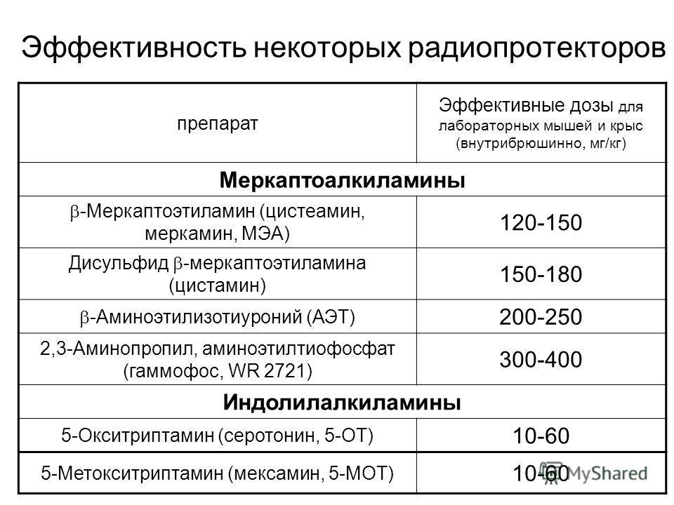 Эффективность некоторых радиопротекторов препарат Эффективные дозы для лабораторных мышей и крыс (внутрибрюшинно, мг/кг) Меркаптоалкиламины -Меркаптоэтиламин (цистеамин, меркамин, МЭА) 120-150 Дисульфид -меркаптоэтиламина (цистамин) 150-180 -Аминоэти