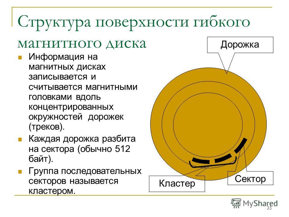 35 Структура поверхности гибкого магнитного диска Информация на магнитных дисках записывается и считывается магнитными головками вдоль концентрированных окружностей дорожек (треков). Каждая дорожка разбита на сектора (обычно 512 байт). Группа последо