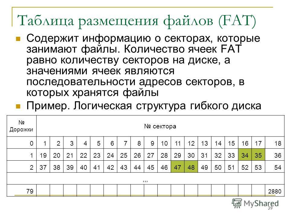 39 Таблица размещения файлов (FAT) Содержит информацию о секторах, которые занимают файлы. Количество ячеек FAT равно количеству секторов на диске, а значениями ячеек являются последовательности адресов секторов, в которых хранятся файлы Пример. Логи