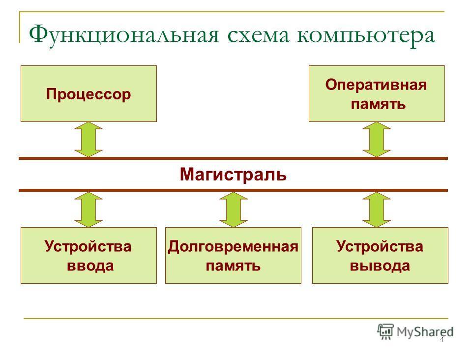 4 Функциональная схема