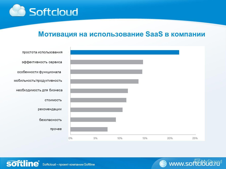 Softcloud – проект компании Softline Мотивация на использование SaaS в компании простота использования эффективность сервиса особенности функционала мобильность/продуктивность необходимость для бизнеса стоимость рекомендации безопасность прочее