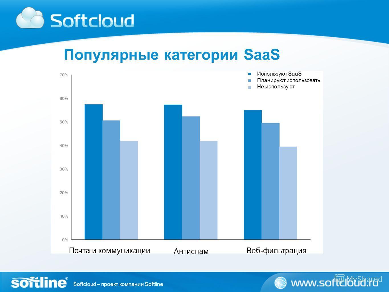 Softcloud – проект компании Softline Популярные категории SaaS Используют SaaS Планируют использовать Не используют Почта и коммуникации Антиспам Веб-фильтрация