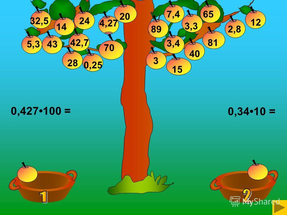 20 32,5 12 3,3 4,27 14 43 0,25 28 42,77,489365 3,4 40 0,3410 = 0,427100 = 24 70 5,3 15 81 2,8