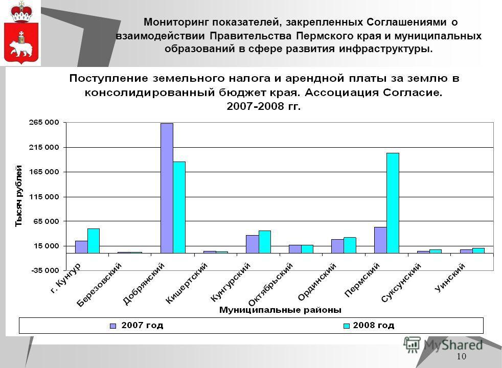 10 Мониторинг показателей, закрепленных Соглашениями о взаимодействии Правительства Пермского края и муниципальных образований в сфере развития инфраструктуры.