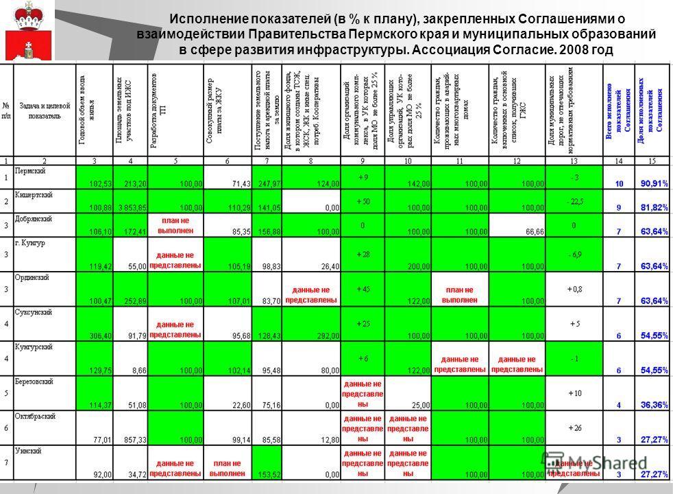 6 Исполнение показателей (в % к плану), закрепленных Соглашениями о взаимодействии Правительства Пермского края и муниципальных образований в сфере развития инфраструктуры. Ассоциация Согласие. 2008 год