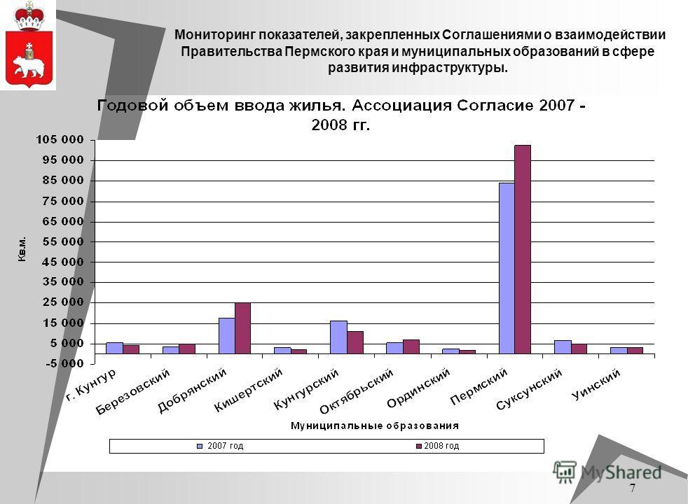 7 Мониторинг показателей, закрепленных Соглашениями о взаимодействии Правительства Пермского края и муниципальных образований в сфере развития инфраструктуры.