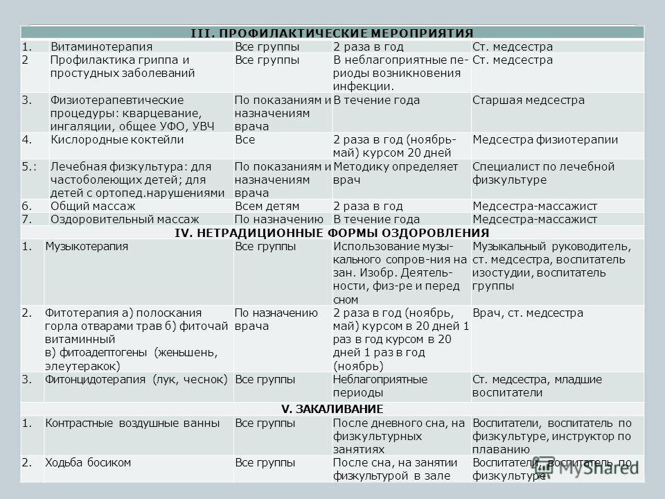 III. ПРОФИЛАКТИЧЕСКИЕ МЕРОПРИЯТИЯ 1.ВитаминотерапияВсе группы2 раза в годСт. медсестра 2Профилактика гриппа и простудных заболеваний Все группыВ неблагоприятные пе- риоды возникновения инфекции. Ст. медсестра 3.Физиотерапевтические процедуры: кварцев