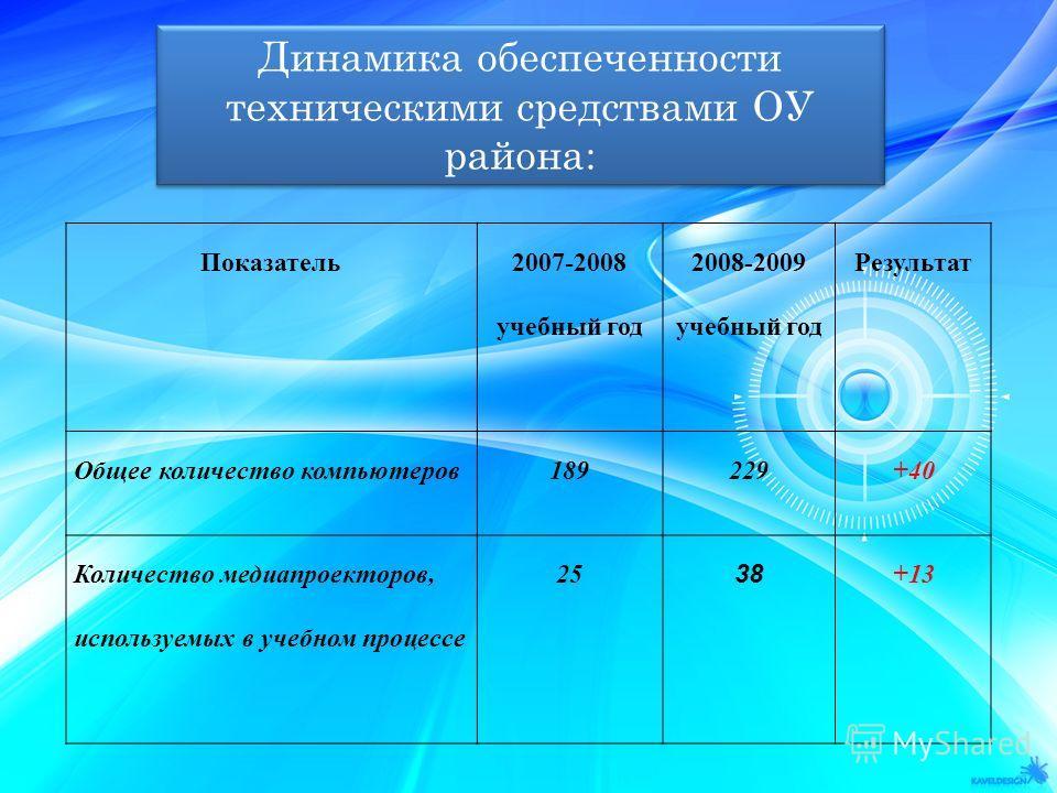 Динамика обеспеченности техническими средствами ОУ района: Показатель 2007-2008 учебный год 2008-2009 учебный год Результат Общее количество компьютеров189229+40 Количество медиапроекторов, используемых в учебном процессе 25 38 +13