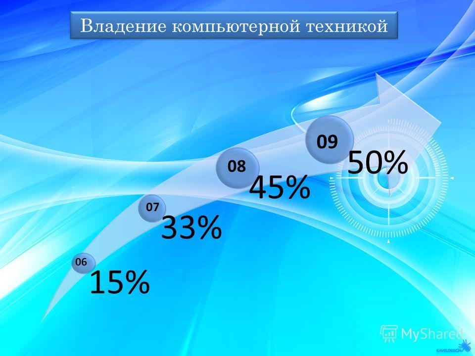 Владение компьютерной техникой 15% 33% 45% 50% 06 07 08 09