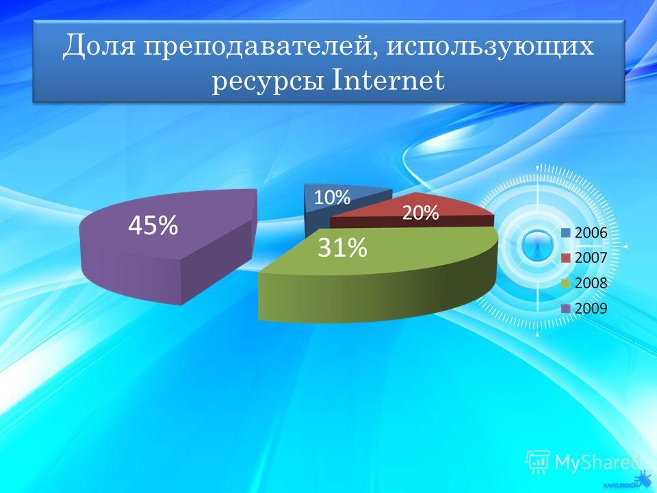 Доля преподавателей, использующих ресурсы Internet