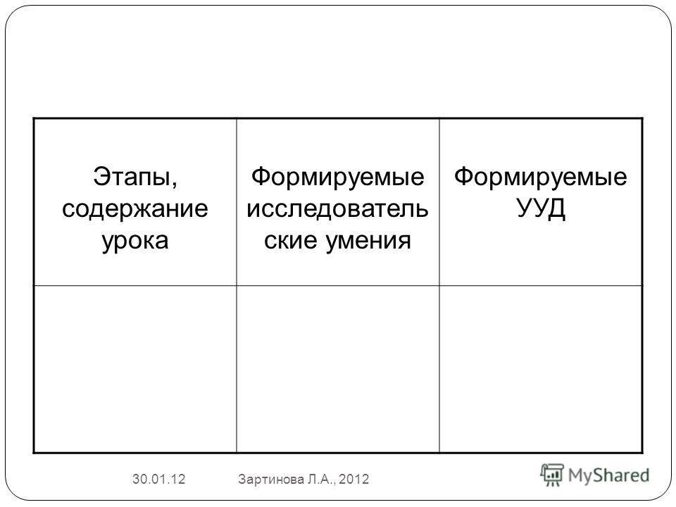 Этапы, содержание урока Формируемые исследователь ские умения Формируемые УУД 30.01.12Зартинова Л.А., 2012