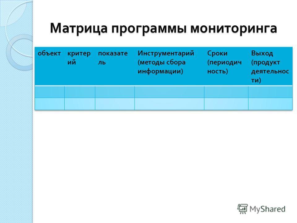 Матрица программы мониторинга