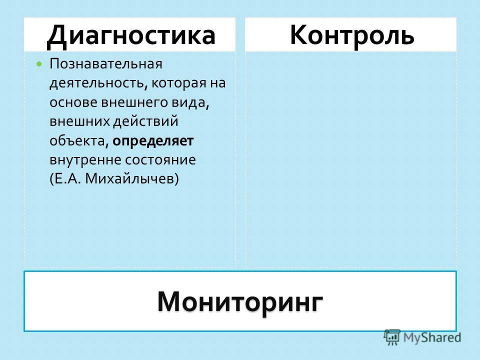 Мониторинг ДиагностикаКонтроль Познавательная деятельность, которая на основе внешнего вида, внешних действий объекта, определяет внутренне состояние ( Е. А. Михайлычев )