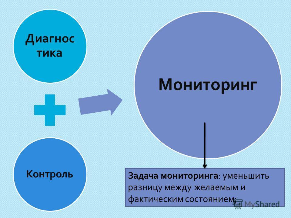 Диагнос тика Контроль Мониторинг Задача мониторинга : уменьшить разницу между желаемым и фактическим состоянием ;