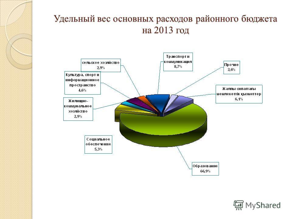 Удельный вес основных расходов районного бюджета на 2013 год