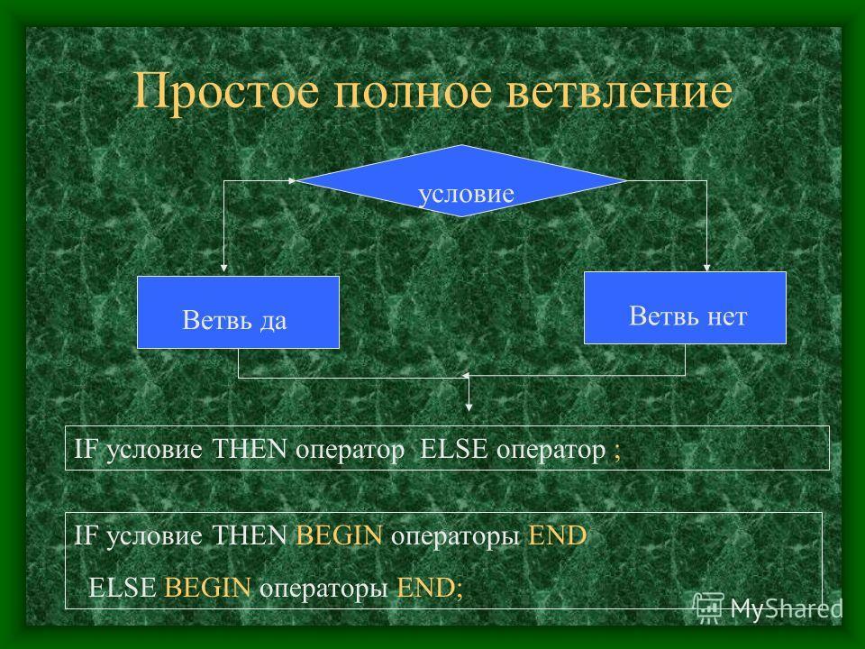 Простое полное ветвление Ветвь да Ветвь нет условие IF условие THEN оператор ELSE оператор ; IF условие THEN BEGIN операторы END ELSE BEGIN операторы END;