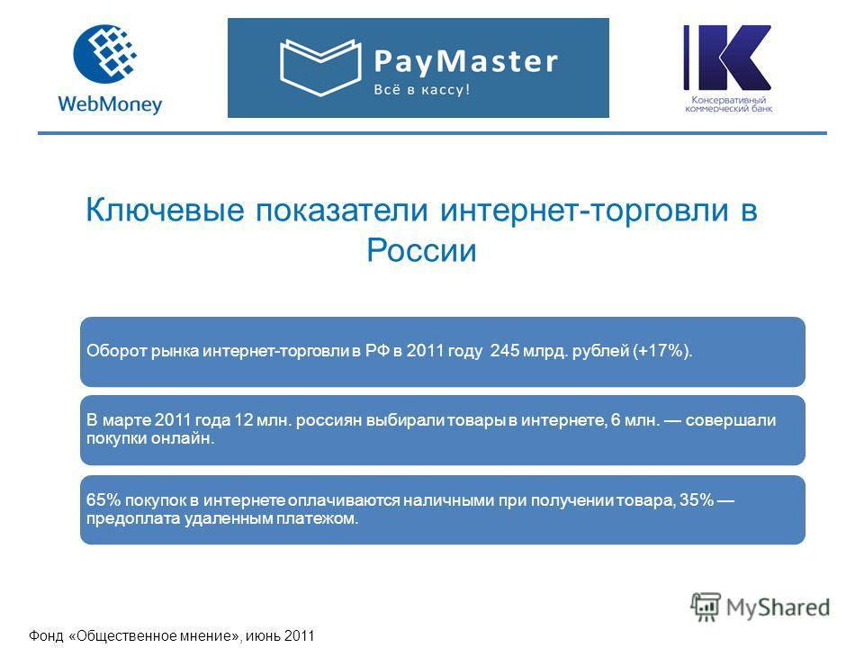 Ключевые показатели интернет-торговли в России Фонд «Общественное мнение», июнь 2011 Оборот рынка интернет-торговли в РФ в 2011 году 245 млрд. рублей (+17%). В марте 2011 года 12 млн. россиян выбирали товары в интернете, 6 млн. совершали покупки онла
