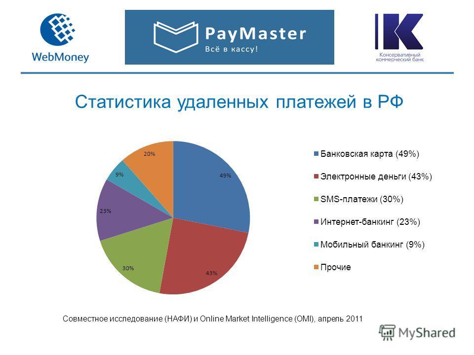 Статистика удаленных платежей в РФ Совместное исследование (НАФИ) и Online Market Intelligence (OMI), апрель 2011