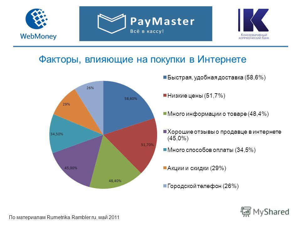 Факторы, влияющие на покупки в Интернете По материалам Rumetrika.Rambler.ru, май 2011