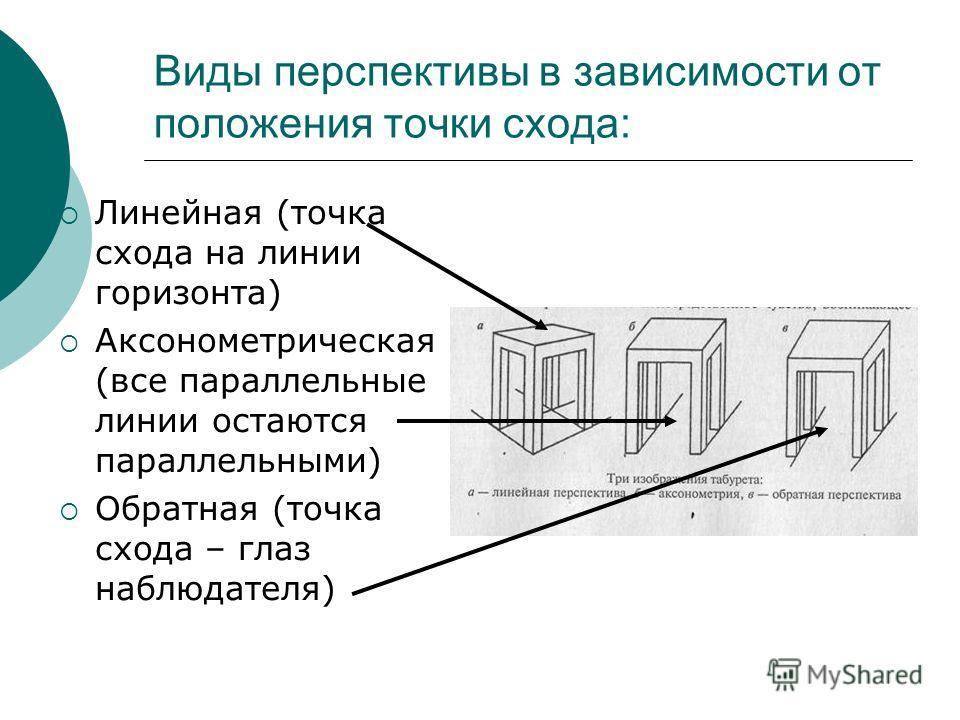 В зависимости от линии горизонта возможно 3 случая положения объекта: Над уровнем горизонта На уровне горизонта Ниже уровня горизонта