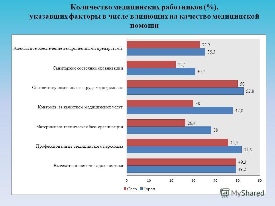 Количество медицинских работников (%), указавших факторы в числе влияющих на качество медицинской помощи 6