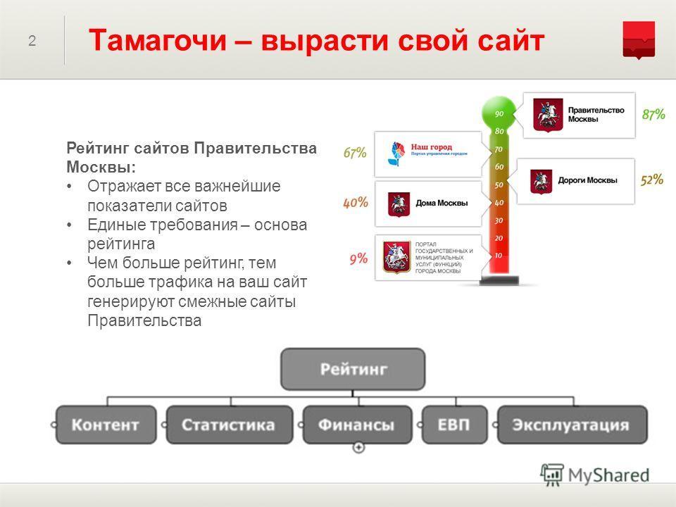 2 Тамагочи – вырасти свой сайт Рейтинг сайтов Правительства Москвы: Отражает все важнейшие показатели сайтов Единые требования – основа рейтинга Чем больше рейтинг, тем больше трафика на ваш сайт генерируют смежные сайты Правительства