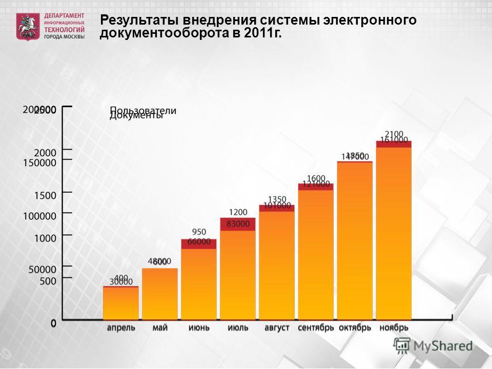 Результаты внедрения системы электронного документооборота в 2011г.