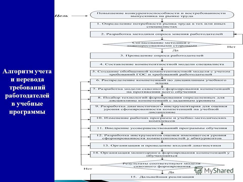 Алгоритм учета и перевода требований работодателей в учебные программы