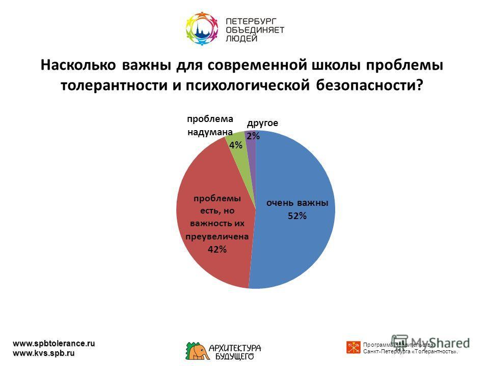 Насколько важны для современной школы проблемы толерантности и психологической безопасности? Программа Правительства Санкт-Петербурга «Толерантность». www.spbtolerance.ru www.kvs.spb.ru
