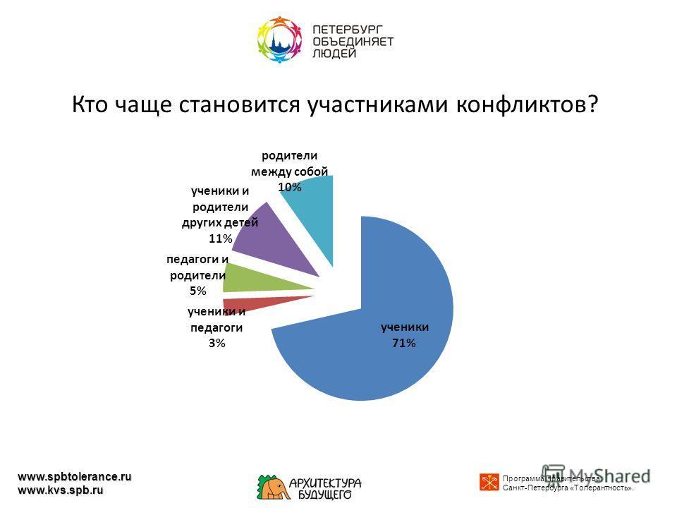 Кто чаще становится участниками конфликтов? Программа Правительства Санкт-Петербурга «Толерантность». www.spbtolerance.ru www.kvs.spb.ru