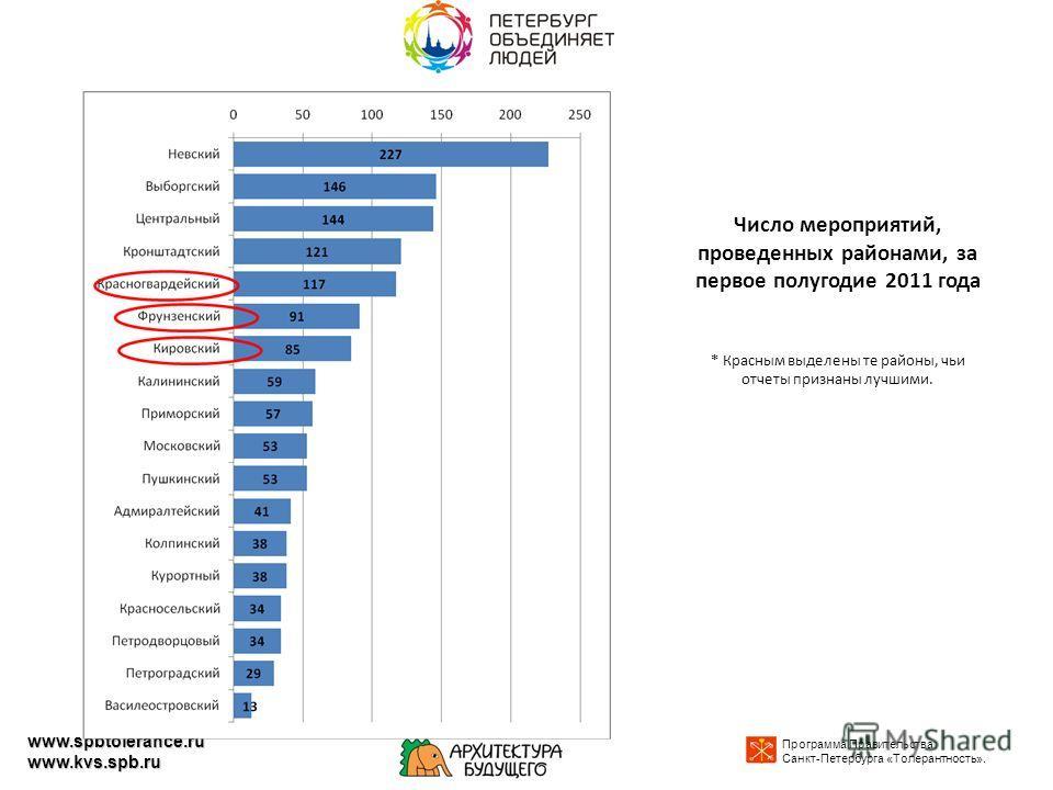 Число мероприятий, проведенных районами, за первое полугодие 2011 года * Красным выделены те районы, чьи отчеты признаны лучшими. Программа Правительства Санкт-Петербурга «Толерантность». www.spbtolerance.ru www.kvs.spb.ru