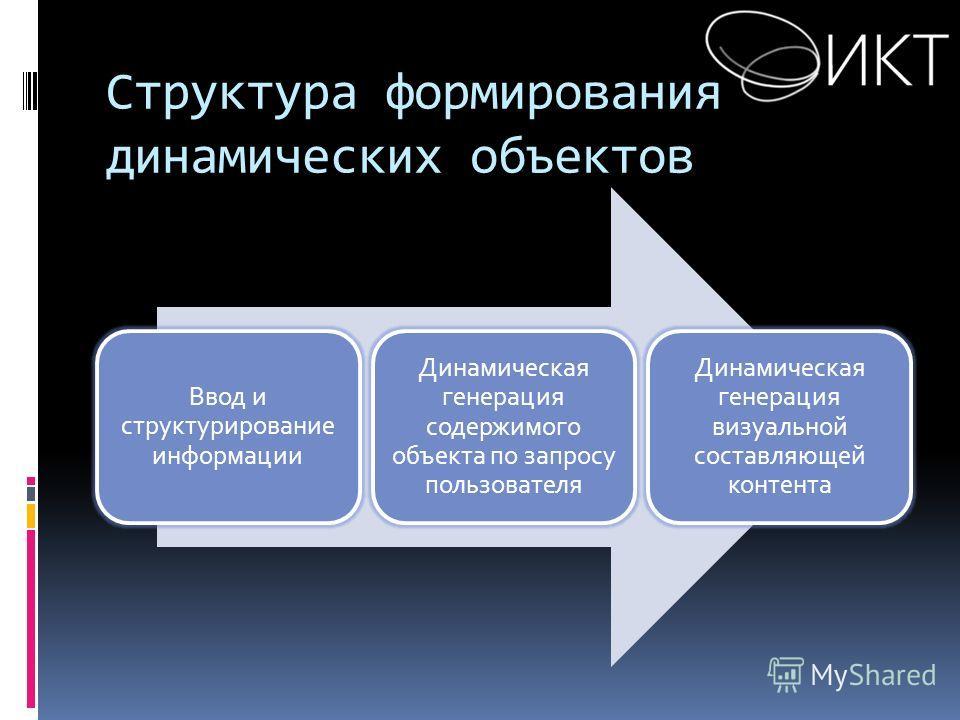 Структура формирования динамических объектов Ввод и структурирование информации Динамическая генерация содержимого объекта по запросу пользователя Динамическая генерация визуальной составляющей контента